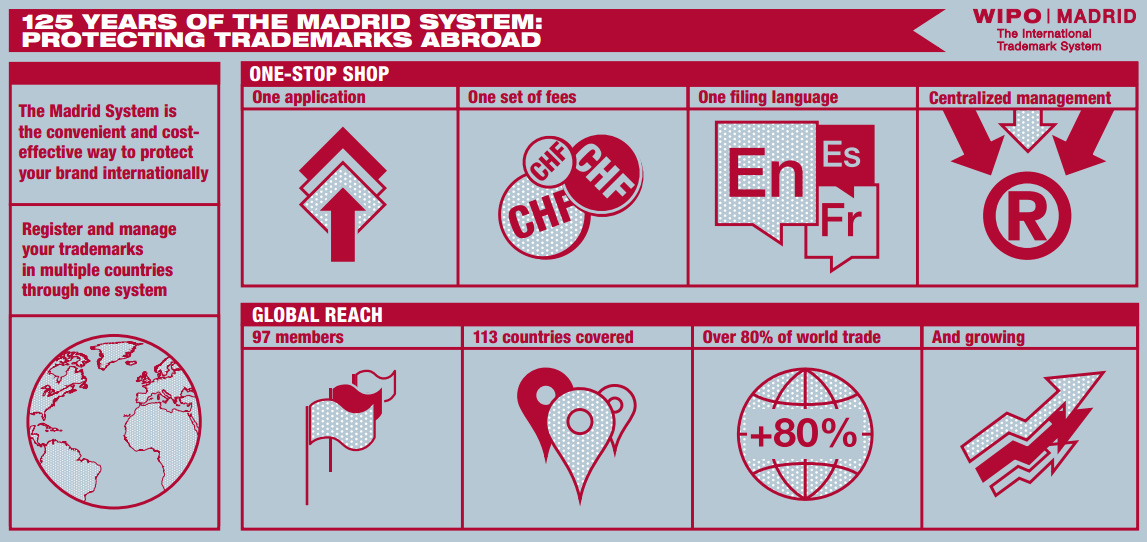 125-years-madrid-system-graphic-2