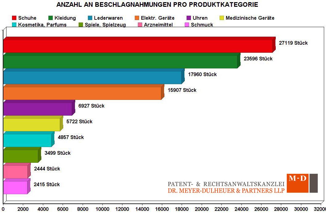 Anzahl der Beschlagnahmungen sortiert nach Produktkategorie