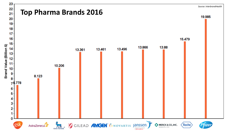 Graphic_Top-Pharma-Brands-2016