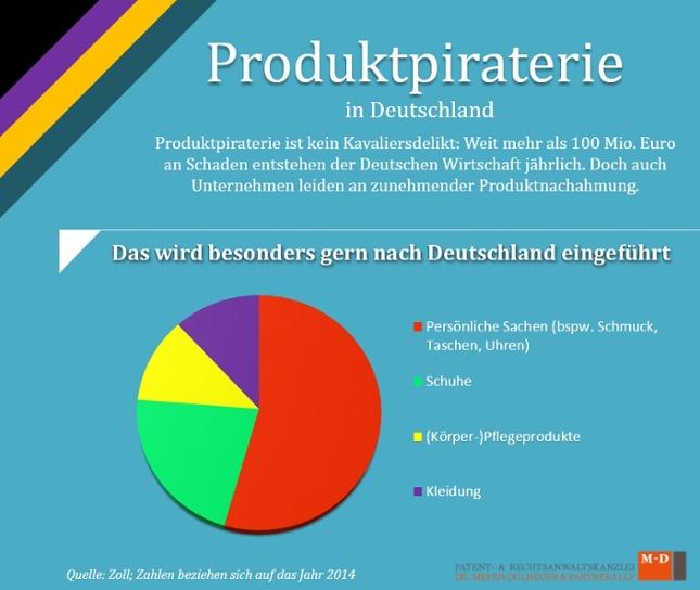 Infografik_Produktpiraterie_Das_wird_besonders_gern_nach_Deutschland_eingefuehrt