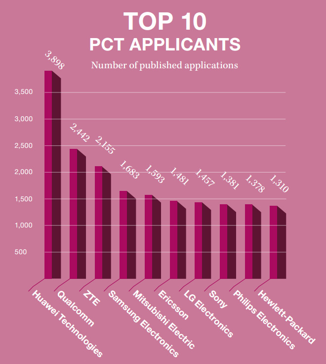 Top10-PCT-Applicants-2015