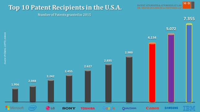 Top10_Patent_Granted_USA_2015.jpg