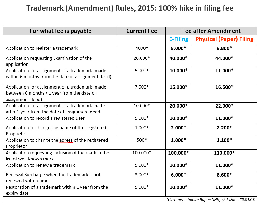 Trademark_Amendment_India_2015_Fee_Changes