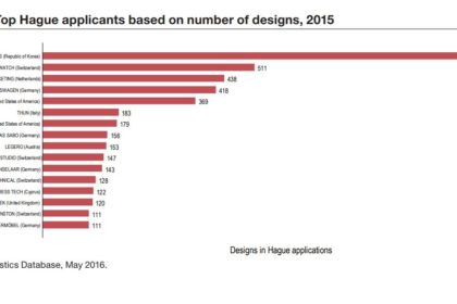 Hague Design Applications
