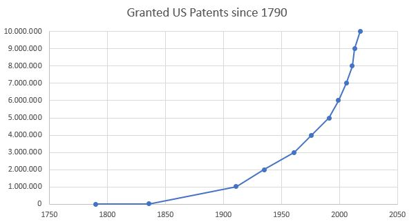 Granted US Patents