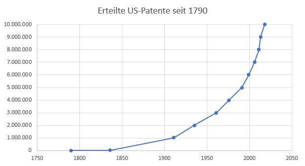 US Patente Diagramm