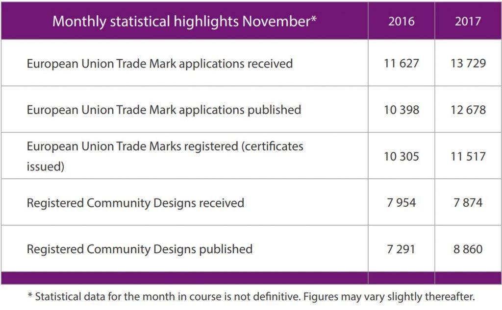 Alicante News Statistics November 2017