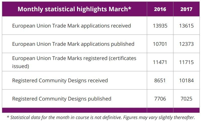 Alicante_News_Monthly_Statistics_EU_TradeMark_Community_Design_March_2017
