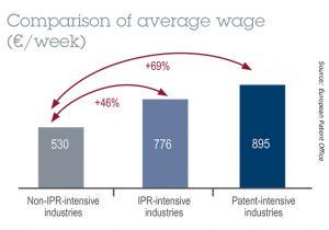 Vergleich Durchschnittlich Gehalt Woche