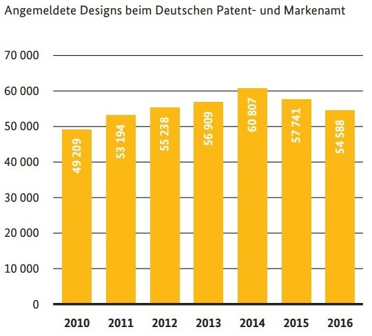 DPMA_Jahresbericht_Statistik_Designanmeldungen_2016