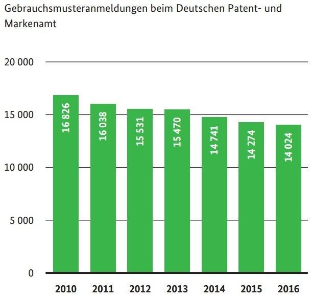 DPMA_Jahresbericht_Statistik_Gebrauchsmusteranmeldungen_2016