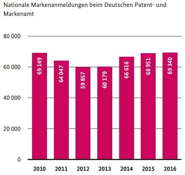 DPMA_Jahresbericht_Statistik_Markenanmeldungen_2016
