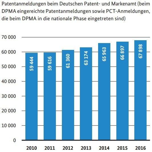 DPMA_Jahresbericht_Statistik_Patentanmeldungen_2016