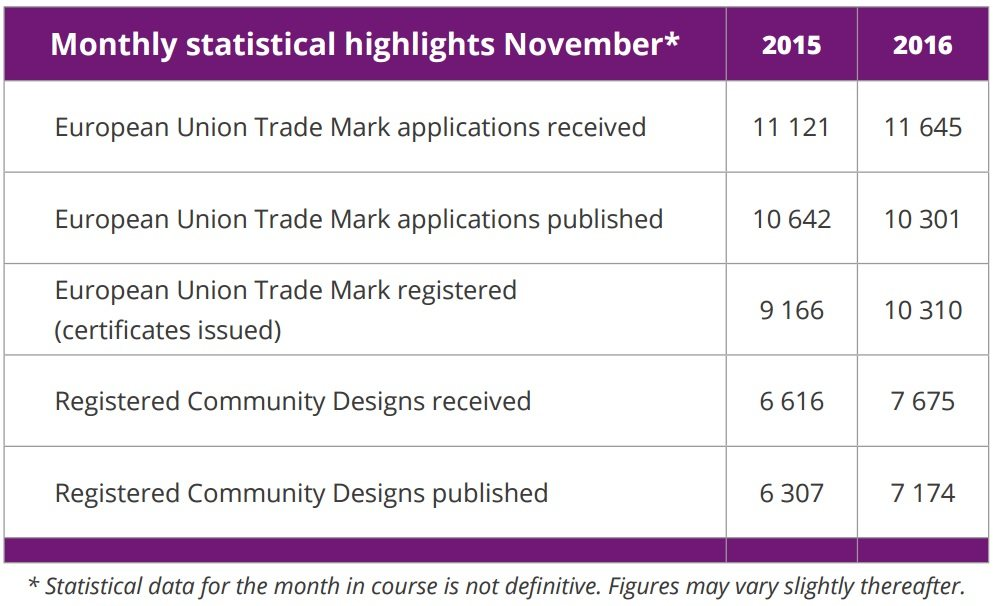 EUIPO_Monthly_Statistical_Highlights_November_2016