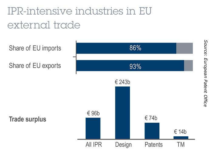Industrie stark geistiges Eigentum EU außenhandel Export