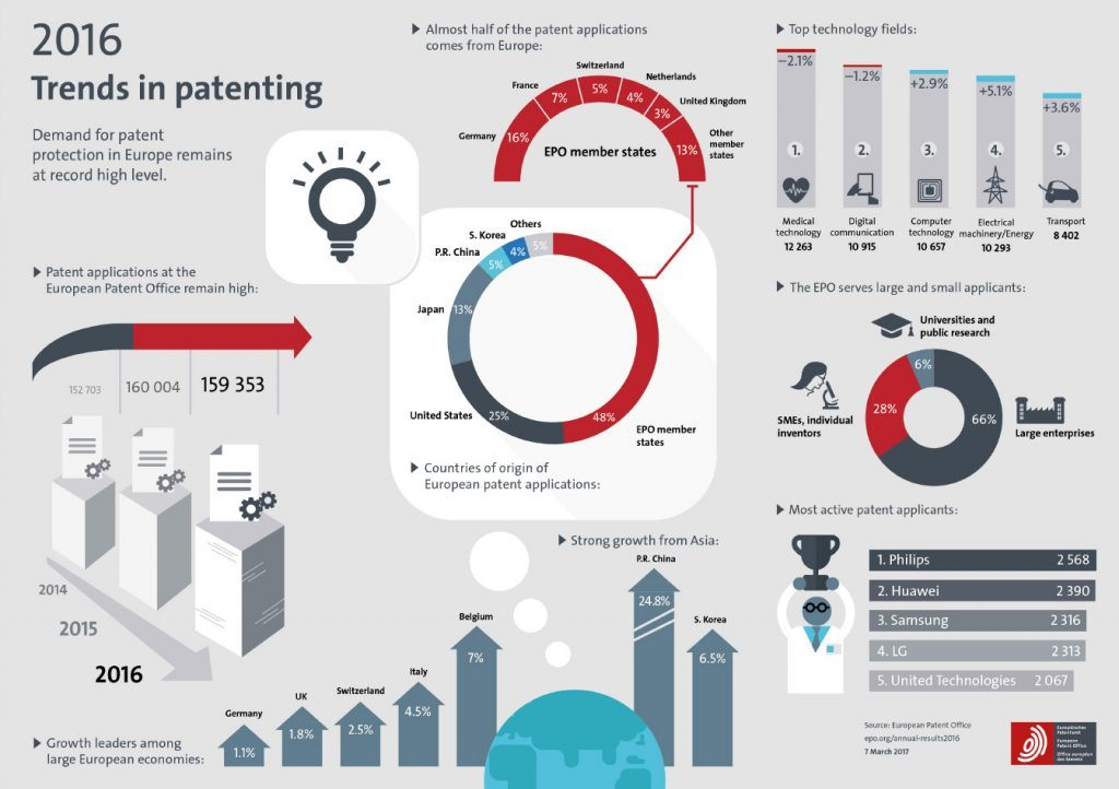 Infographic-Trends-in-Patenting-2016