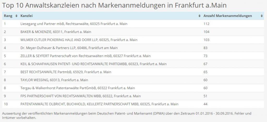markenanmelder_frankfurt_am_main_anwaltskanzleien_10_2016