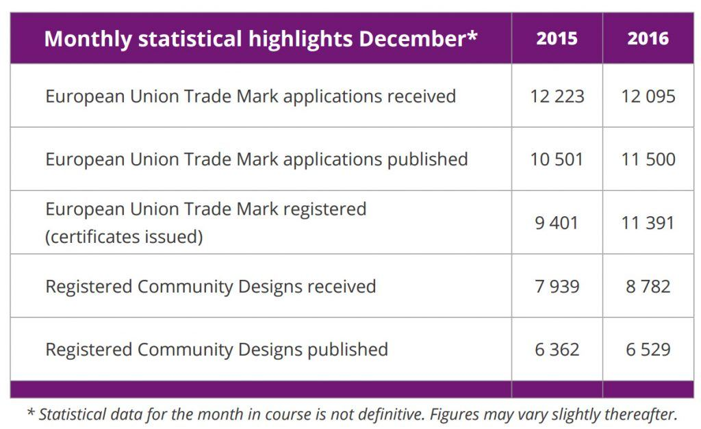 Monthly_Statistics_EU-Trademark_Community_Designs_December_2016