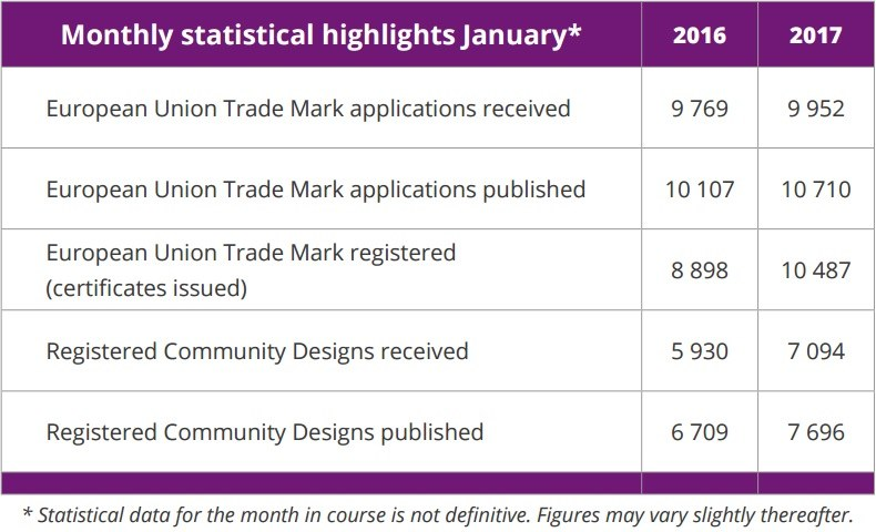 Monthly_Statistics_EU-Trademark_Community_Designs_January_2017