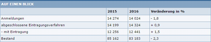 Statistik-Gebrauchsmuster-2016