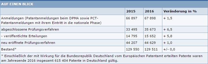 Statistik-Patente-2016
