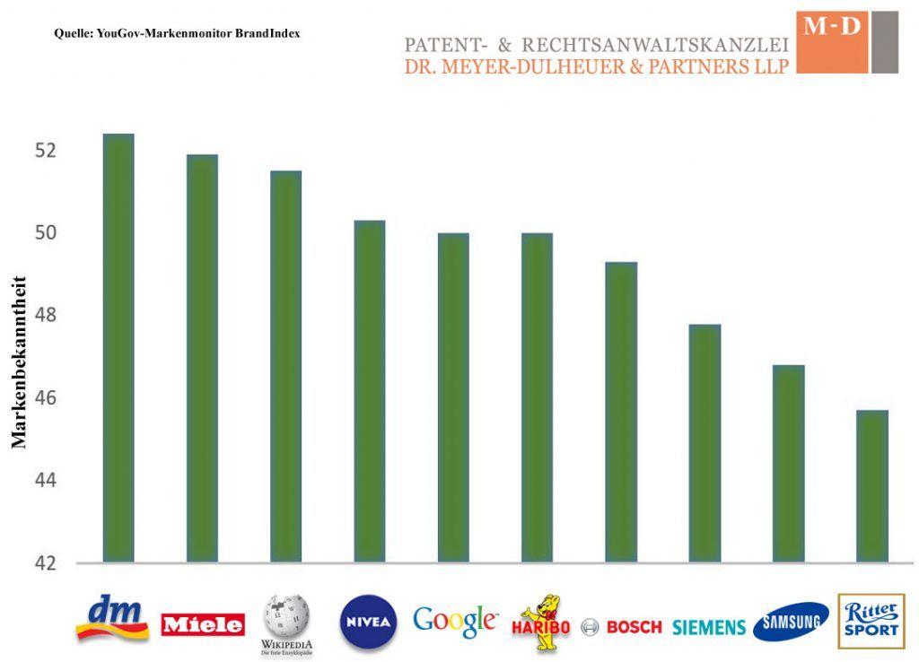 Top-10-Die-besten-Marken-Deutschlands-2017 Kopie