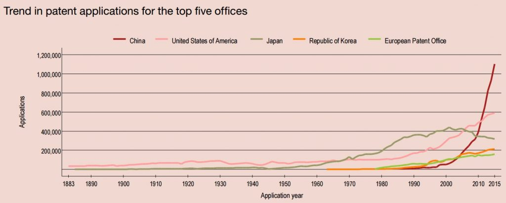 trend_patent_applications_of_top_five_patent_offices